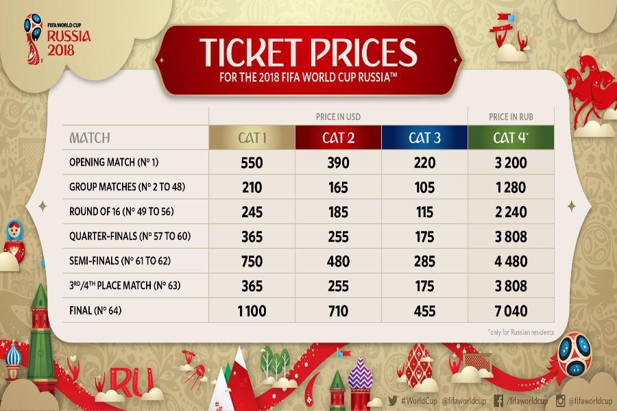 цена билетов на чемпионат мира по футболу 2018 в калининграде