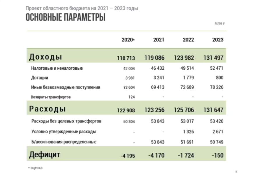 Минфин Калининградской области представил проект бюджета региона на 2021 год